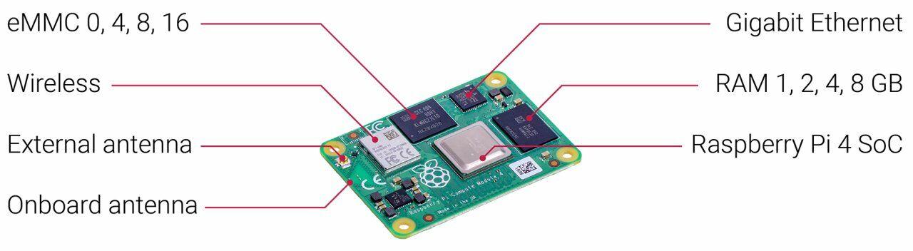 Raspberry Pi Compute Module 4 felépítése